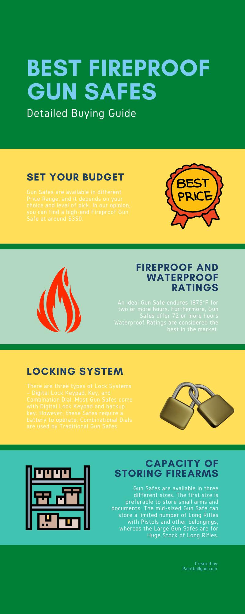 Best Fireproof Gun SAFES Infographics